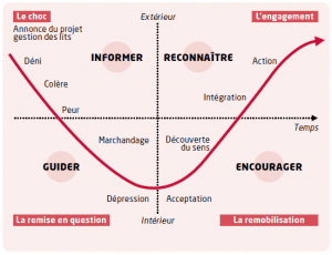 RETC-Coaching - Cycle du deuil